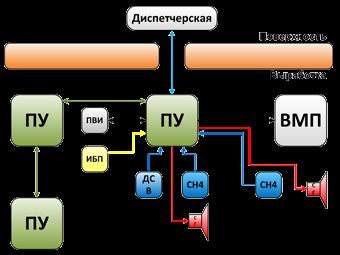 Аппаратура АГЗ для тупиковых забоев