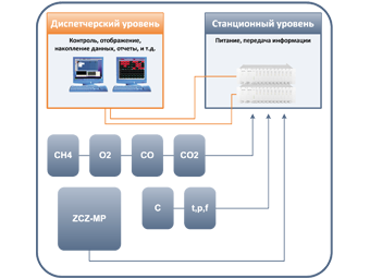 Система аэрогазового контроля SMP-NT