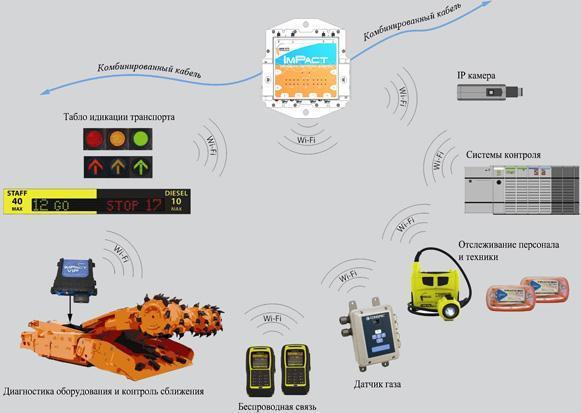 Цифровая подземная сеть ImPact